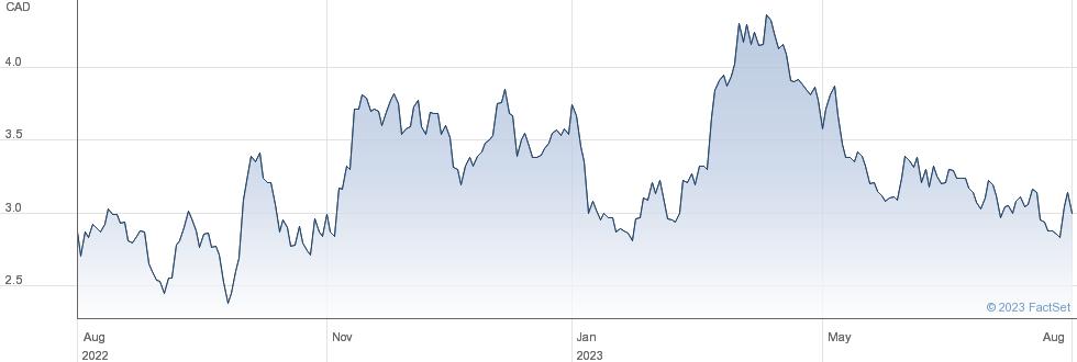 Osisko Mining Inc performance chart