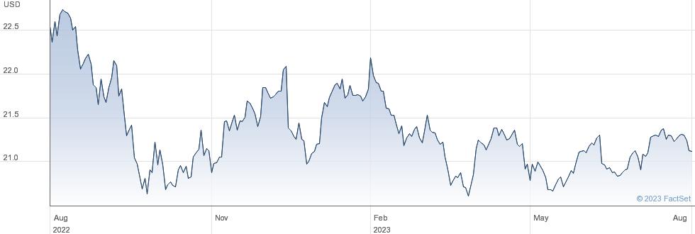 INV US HYFA performance chart