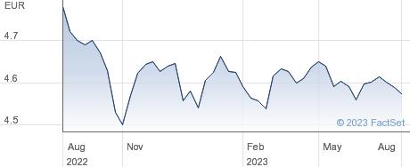 GL AG EUR-H ACC performance chart