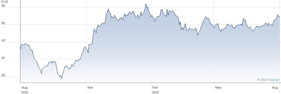 JOST Werke AG performance chart