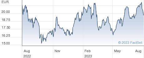 Valeo SE performance chart