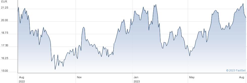 Valeo SA performance chart