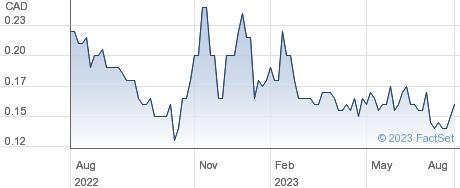 Velocity Minerals Ltd performance chart