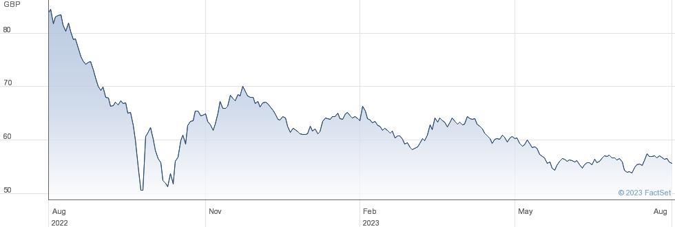 1 1/2% TG 47 performance chart