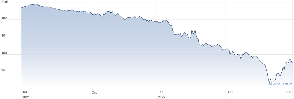 Deutsche Telekom International Finance B.V. performance chart