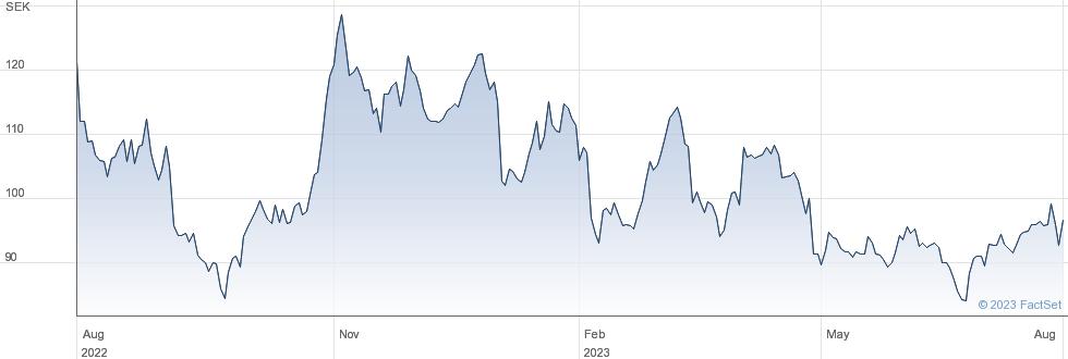 International Petroleum Corp performance chart
