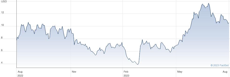 Azul SA performance chart