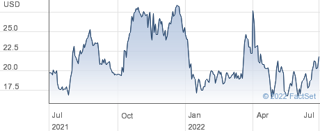 Crinetics Pharmaceuticals Inc performance chart