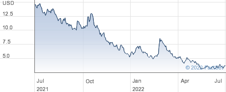 Tilray Inc performance chart