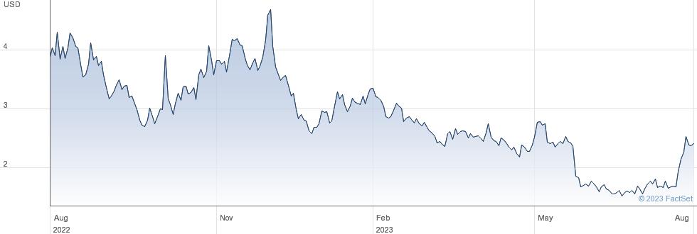 Tilray Inc performance chart