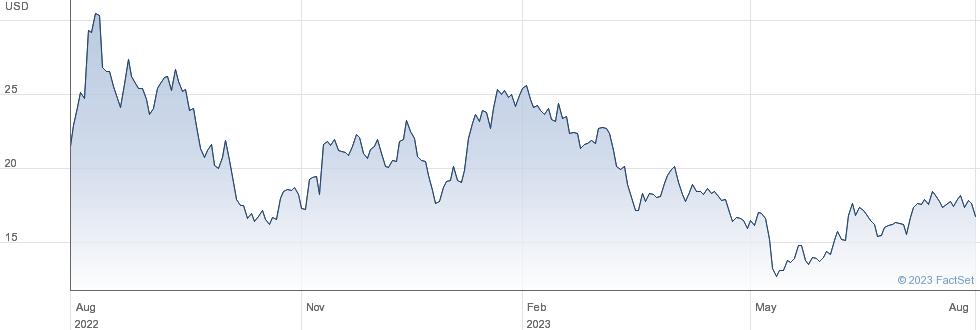 Bloom Energy Corp performance chart