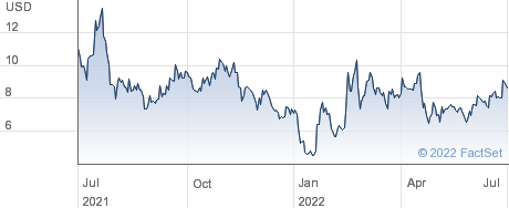 Origin Agritech Ltd performance chart