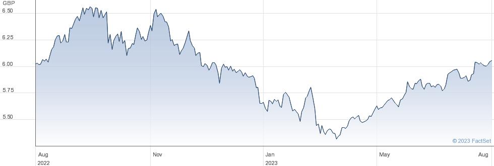ISH INDIA GBP A performance chart