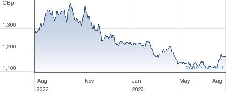 WT E COM ETF AC performance chart