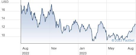 ETFS LOIL performance chart
