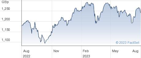 FTSE 100 GBX performance chart