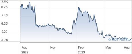 Scandinavian ChemoTech AB performance chart