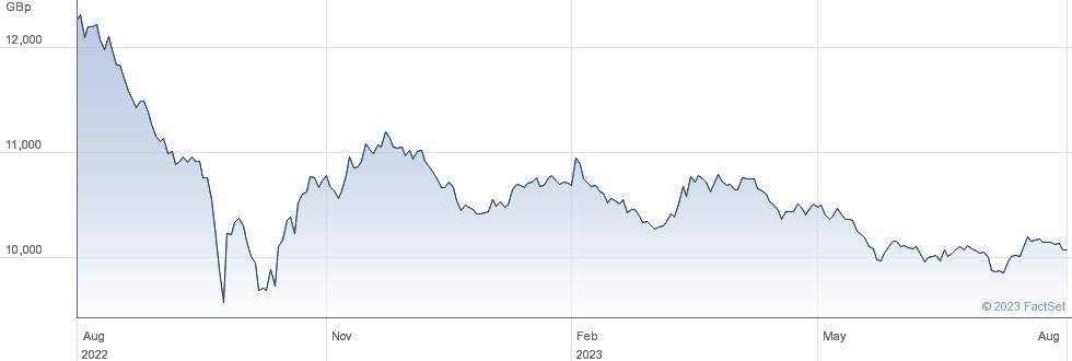 LYX CORE UK GOV performance chart