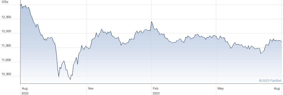 LYX LIQ CORP performance chart