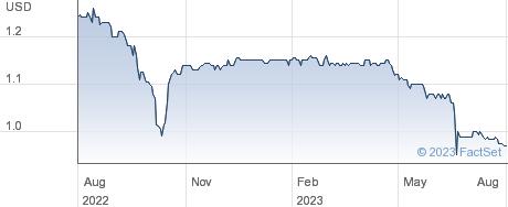 TUFTON OCEANIC. performance chart