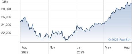 INV NASDAQ 100 performance chart