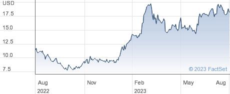 Manitowoc Company Inc performance chart