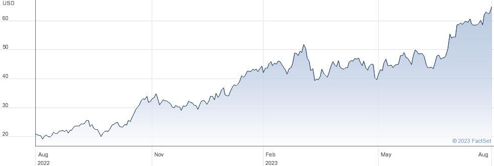 Tidewater Inc performance chart