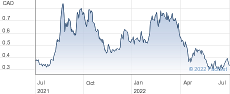 Skyharbour Resources Ltd performance chart