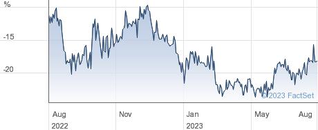 BAILLIE GIFFORD performance chart