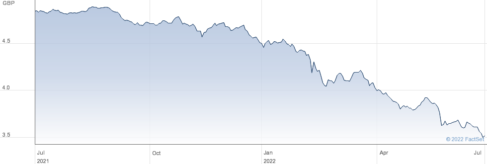 JPM $EM GBP-H D performance chart