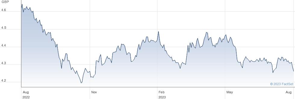 US AGG ETF GB-H performance chart