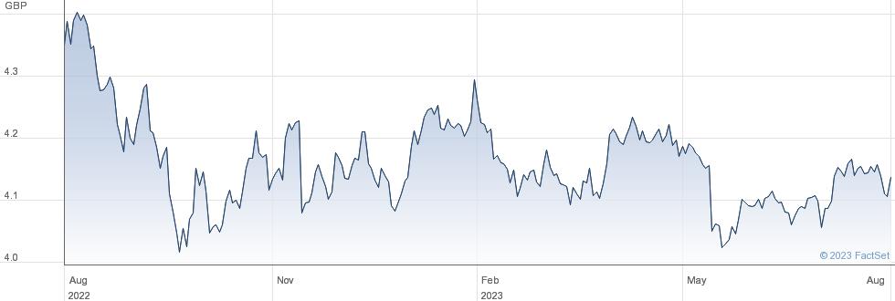 ISH $HY CP GB-H performance chart