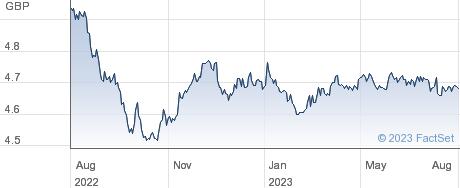  CORP GBP-H performance chart
