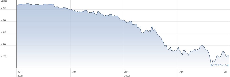$ TRS 1-3 GBP-H performance chart