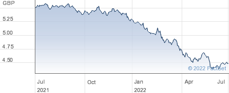 $ CORP BD GBP-H performance chart