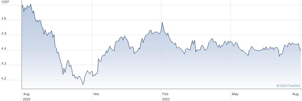 GLB CP GB-H performance chart