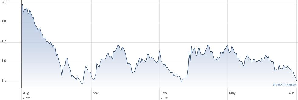 GLB GOV BD GB-H performance chart