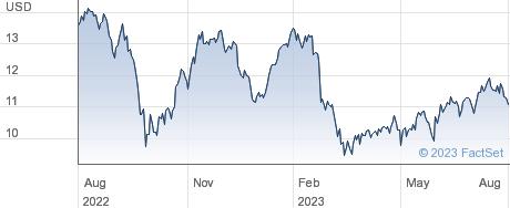 Ready Capital Corp performance chart