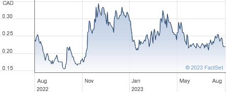 Aftermath Silver Ltd performance chart