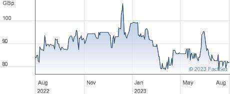 ASA INT performance chart