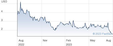 CEL-SCI Corp performance chart
