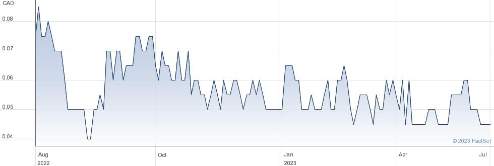 RJK Explorations Ltd performance chart