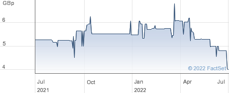 AGRITERRA LD performance chart