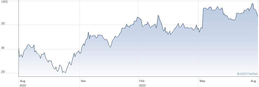 Valvoline Inc performance chart