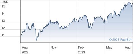 Plains GP Holdings LP performance chart