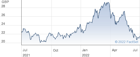 GDIG A SHARES performance chart