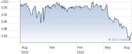 BIOPHARMA CRED. performance chart