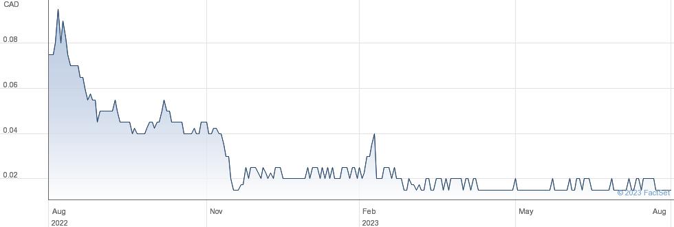 Auxly Cannabis Group Inc performance chart