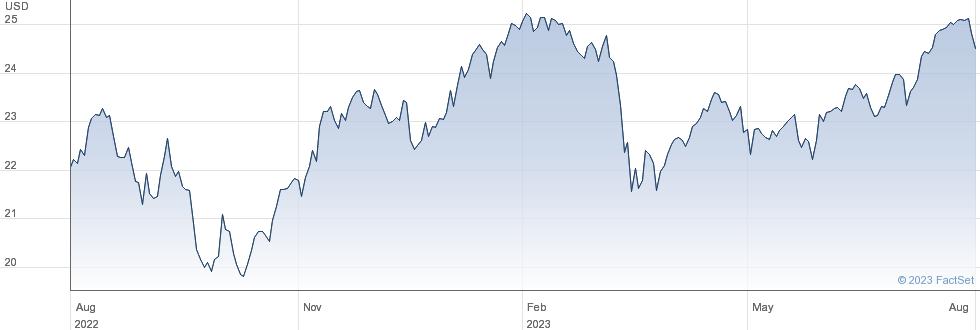 XWORLD FIN performance chart