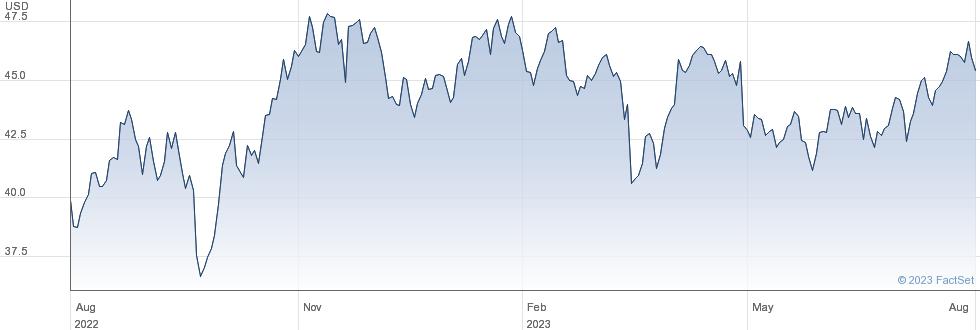 XWRLD ENRG performance chart